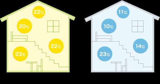断熱性能を高め温度差の少ない快適で健康的な室内を実現