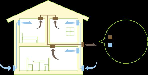 計画換気システムで室内の空気を清浄化